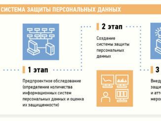 zashhita-dannyh-infografika-326x245
