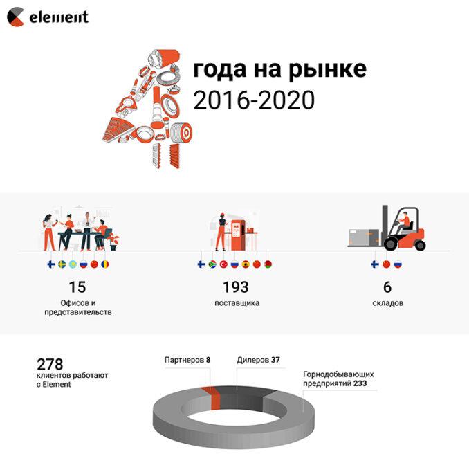 element-4th-year-01-678x669