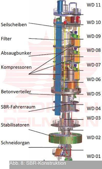 maschinelles-teufen-der-schachte-schnell-kosteneffizient-sicher-redpath-deutsch-08-