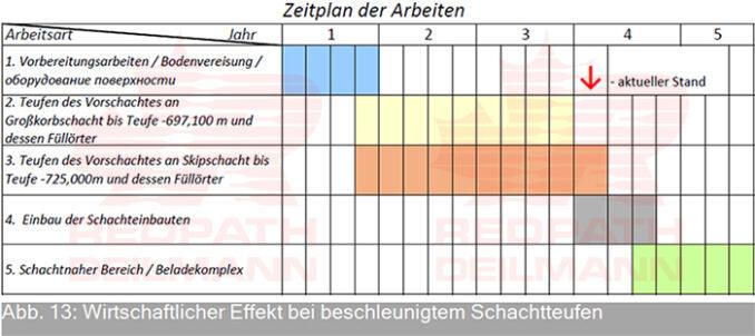 maschinelles-teufen-der-schachte-schnell-kosteneffizient-sicher-redpath-deutsch-13--678x302